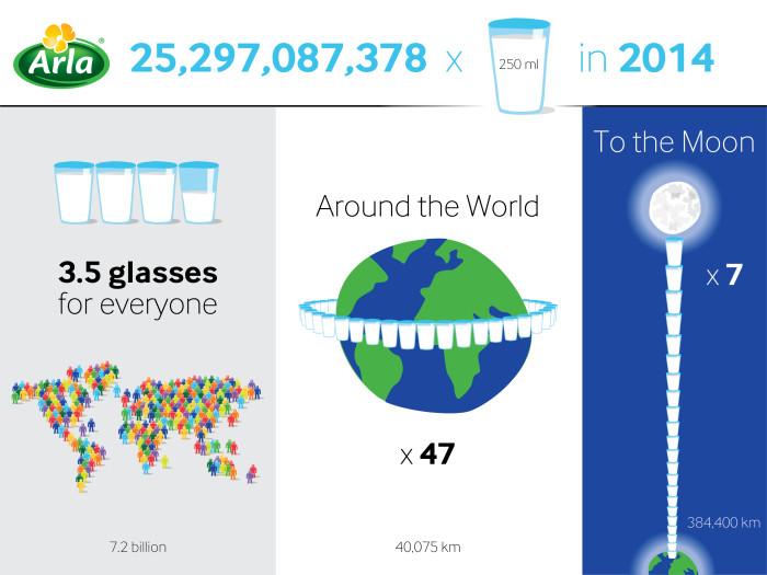 wgoxrjc8sfpm8ivpfh8t  Arla expects to serve 25 billion glasses of milk in 2014 wgoxrjc8sfpm8ivpfh8t