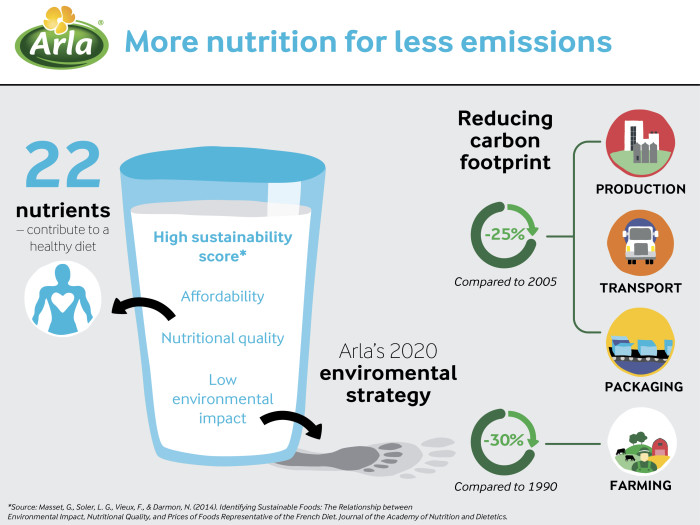 eoshqivuwqwpjlqlriai  Milk provides more nutrition for less emissions eoshqivuwqwpjlqlriai